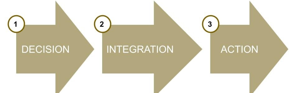 Thematic learning integration