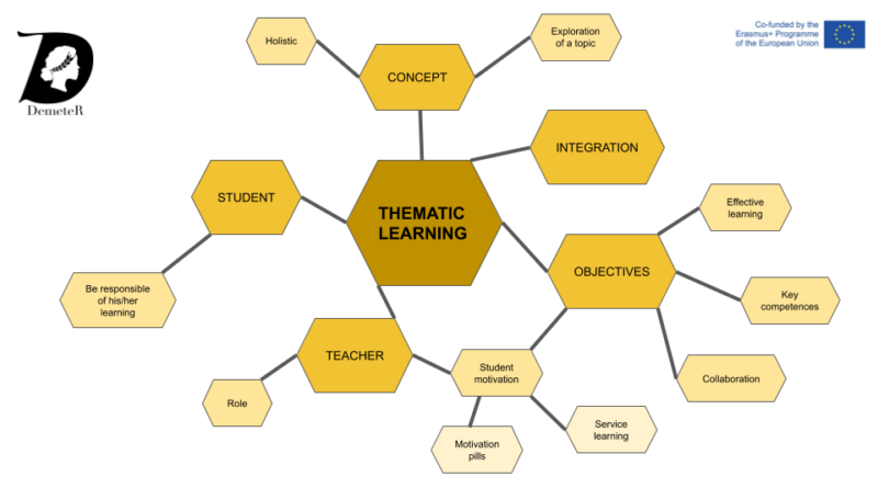 MENTAL MAP THEMATIC LEARNING (1)