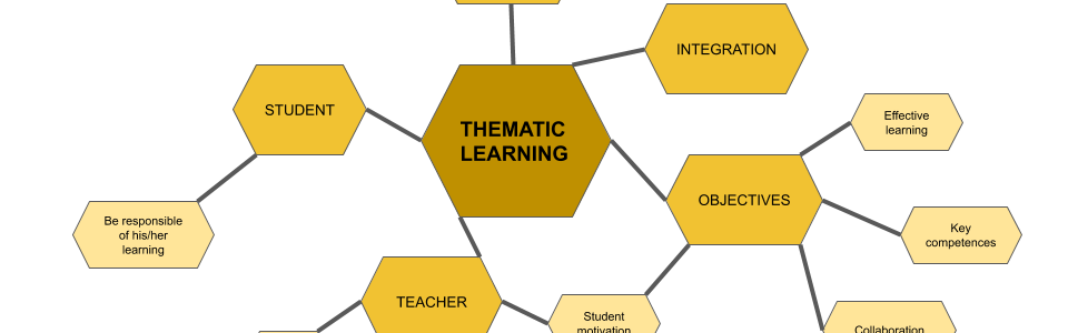 MENTAL MAP THEMATIC LEARNING